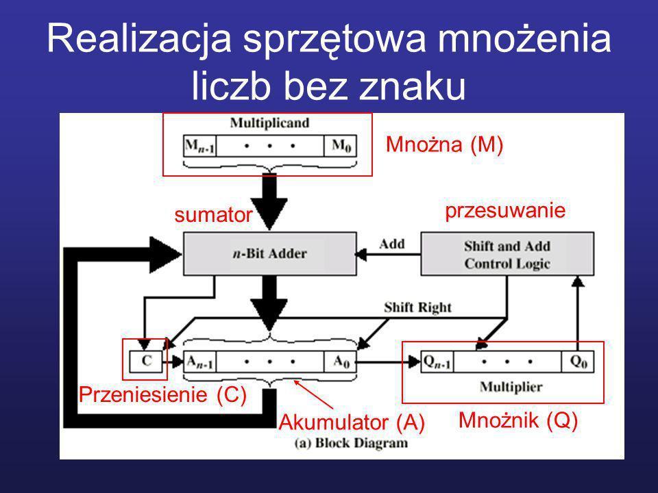 Realizacja sprzętowa mnożenia liczb bez znaku Mnożna (M) Mnożnik (Q) Przeniesienie (C) sumator przesuwanie Akumulator (A)