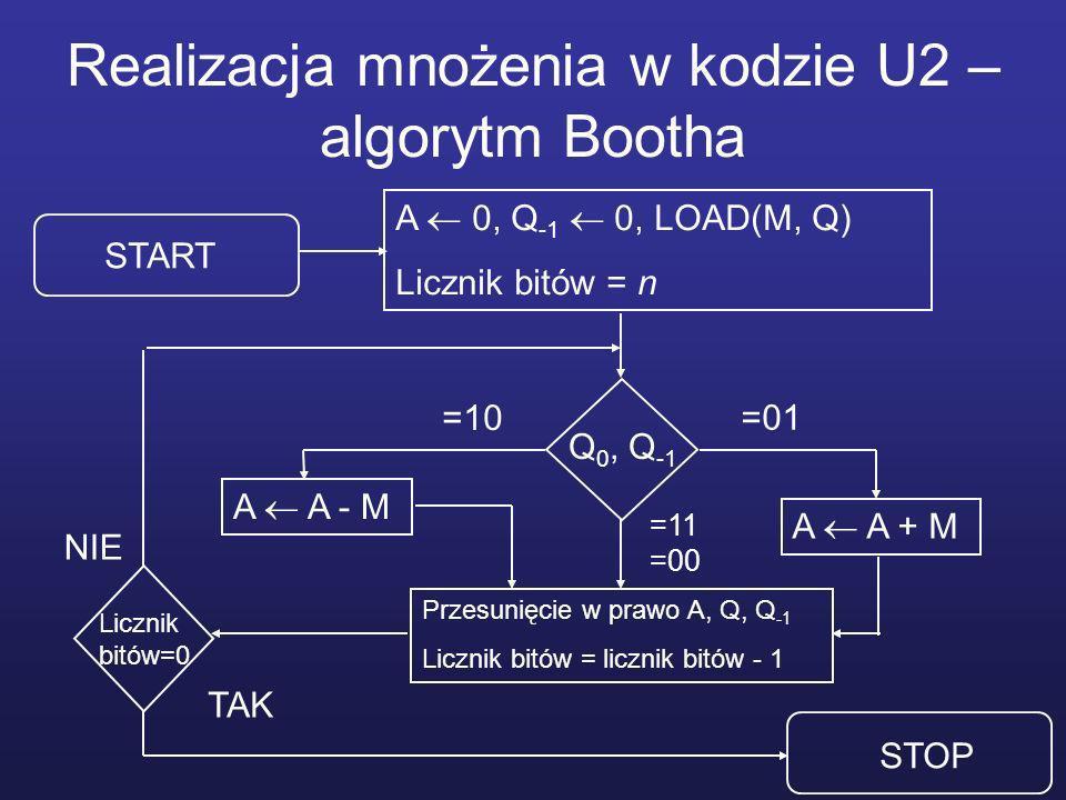 Realizacja mnożenia w kodzie U2 – algorytm Bootha A 0, Q -1 0, LOAD(M, Q) Licznik bitów = n Przesunięcie w prawo A, Q, Q -1 Licznik bitów = licznik bitów - 1 A A - M A A + M START Q 0, Q -1 STOP Licznik bitów=0 TAK =01 =10 =11 =00 NIE