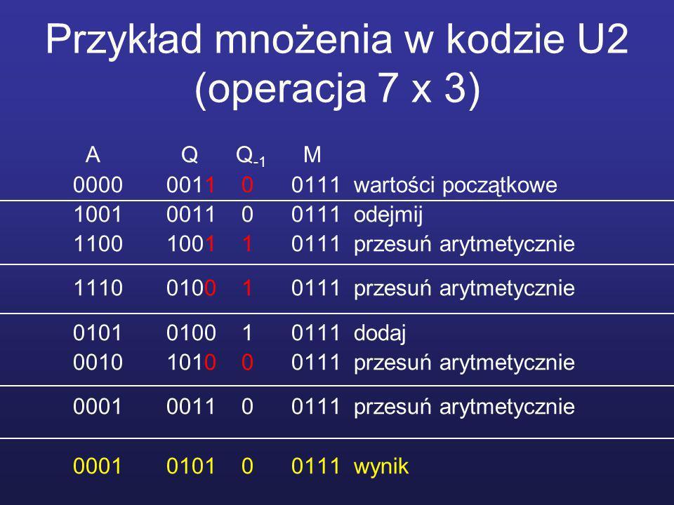 Przykład mnożenia w kodzie U2 (operacja 7 x 3) A Q Q -1 M 0000 0011 0 0111 wartości początkowe 1001 0011 0 0111 odejmij 1100 1001 1 0111 przesuń arytmetycznie 1110 0100 1 0111 przesuń arytmetycznie 0101 0100 1 0111 dodaj 0010 1010 0 0111 przesuń arytmetycznie 0001 0011 0 0111 przesuń arytmetycznie 0001 0101 0 0111 wynik