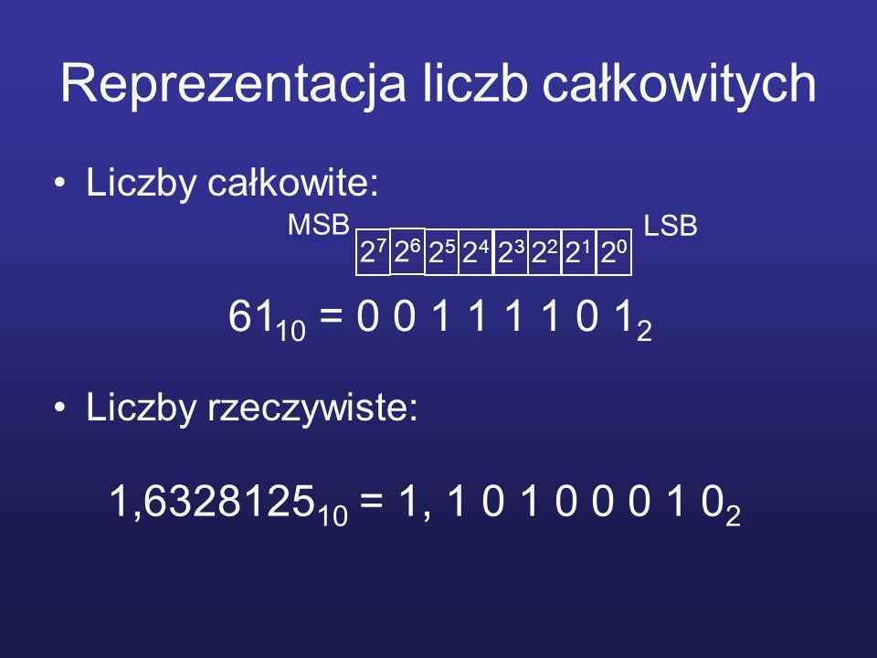 Reprezentacja liczb całkowitych Liczby całkowite: Liczby rzeczywiste: 61 10 = 0 0 1 1 1 1 0 1 2 2727 2626 2525 2424 23232 2121 2020 1,6328125 10 = 1, 1 0 1 0 0 0 1 0 2 LSB MSB