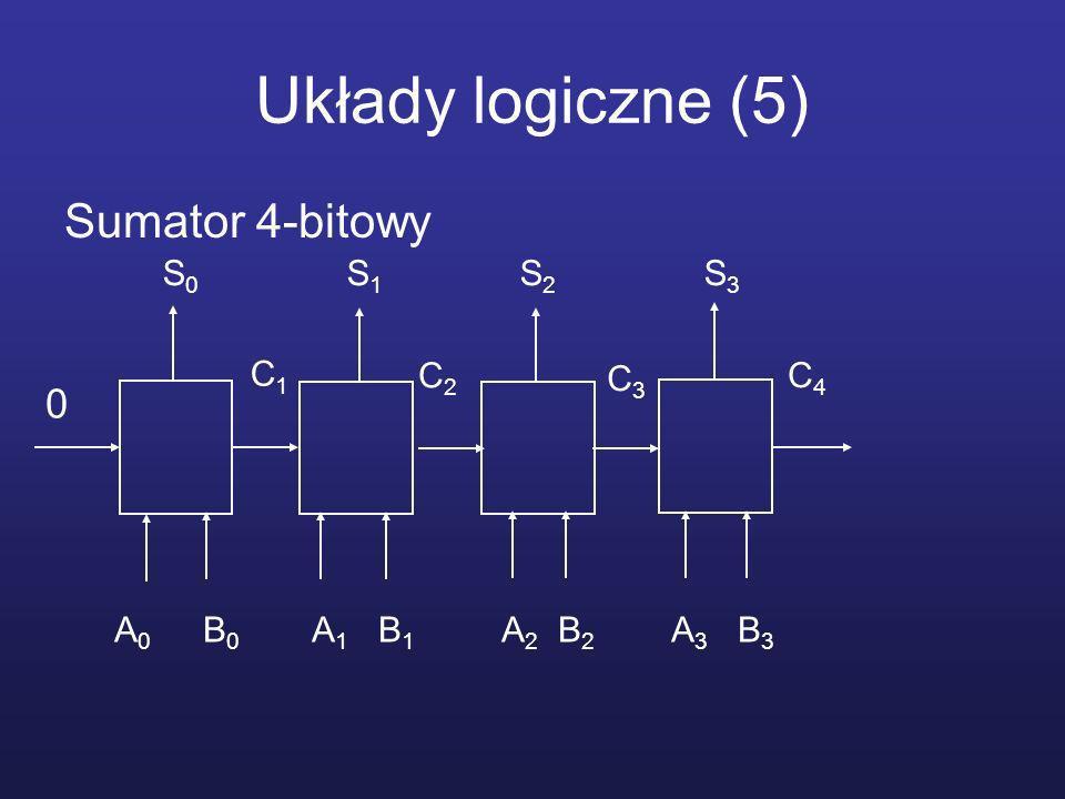 Układy logiczne (5) Sumator 4-bitowy A 0 B 0 A 1 B 1 A 2 B 2 A 3 B 3 0 S 0 S 1 S 2 S 3 C1C1 C2C2 C3C3 C4C4