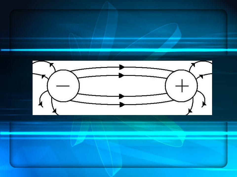 Pole jednorodne - źródłem pola jednorodnego są ładunki zgromadzone na powierzchni metalowych płyt przedzielonych izolatorem (dielektrykiem - kondensator) - wartość siły wzajemnego oddziaływania jest wszędzie jednakowa - kierunek i zwrot siły są do siebie równoległe i prostopadłe do powierzchni metalowej - zwrot sił jest zgodny ze wzrostem siły działającej na ładunek próbny umieszczony w tym polu