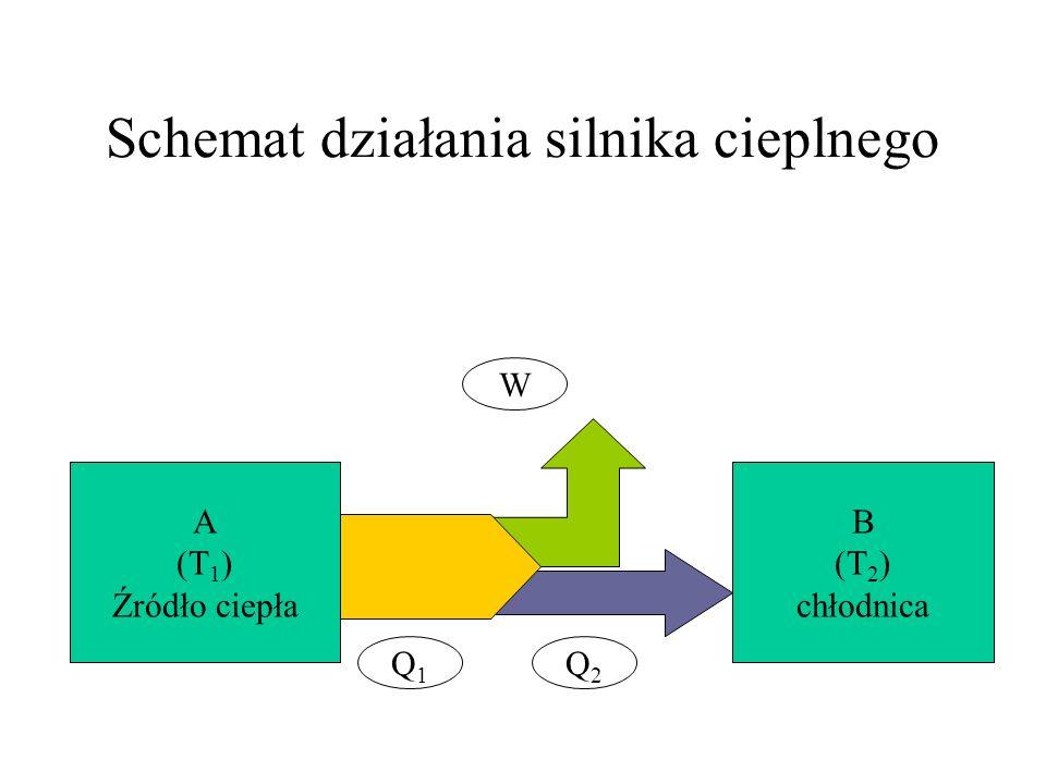 Schemat działania silnika cieplnego A (T 1 ) Źródło ciepła B (T 2 ) chłodnica Q1Q1 Q2Q2 W