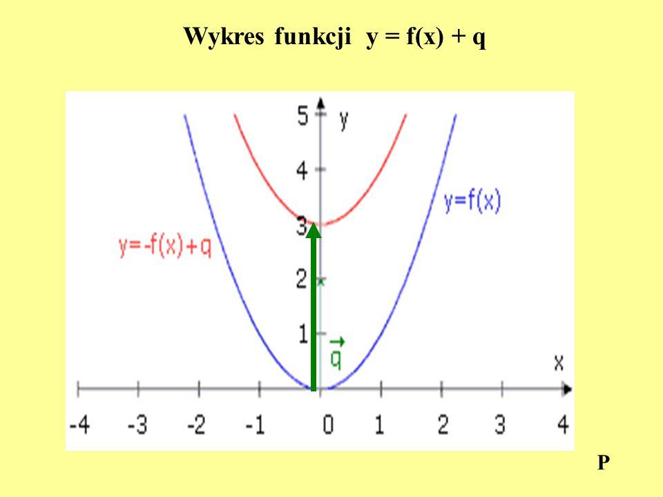 Wykres funkcji y = f(x - p ) Wykres funkcji y = f(x - p) otrzymujemy w wyniku przesunięcia równoległego wykresu funkcji y = f(x) wzdłuż osi OX o wektor [p,0].