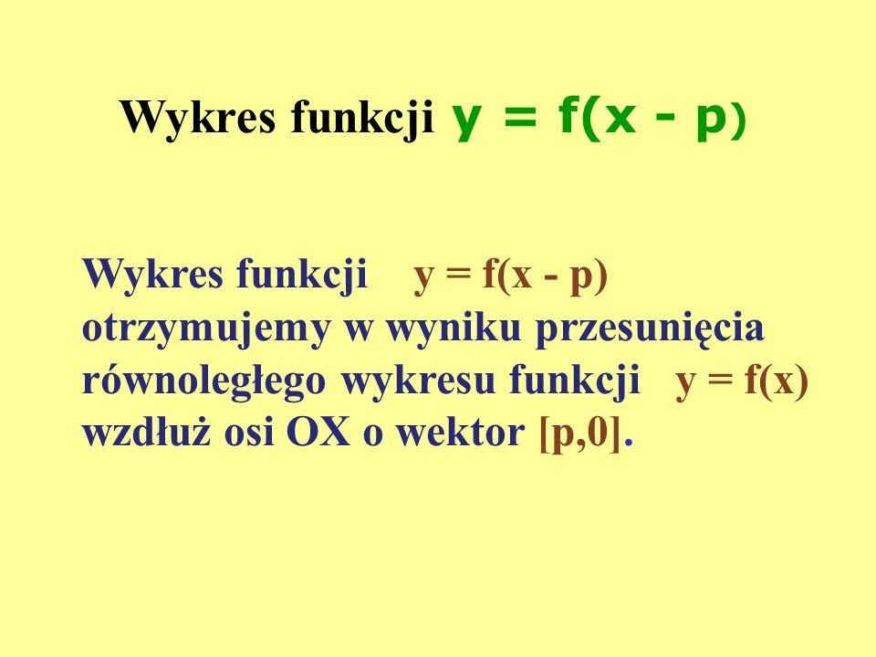 Wykres funkcji y = f(x - p ) Wykres funkcji y = f(x - p) otrzymujemy w wyniku przesunięcia równoległego wykresu funkcji y = f(x) wzdłuż osi OX o wekto