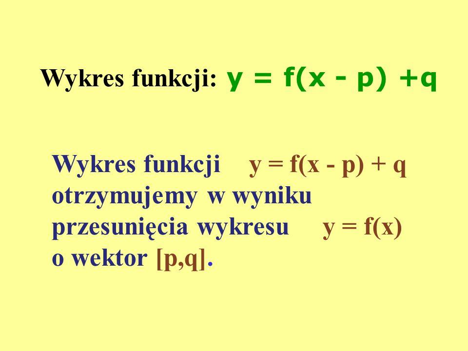 Wykres funkcji y = f(x - p) + q otrzymujemy w wyniku przesunięcia wykresu y = f(x) o wektor [p,q]. Wykres funkcji: y = f(x - p) +q