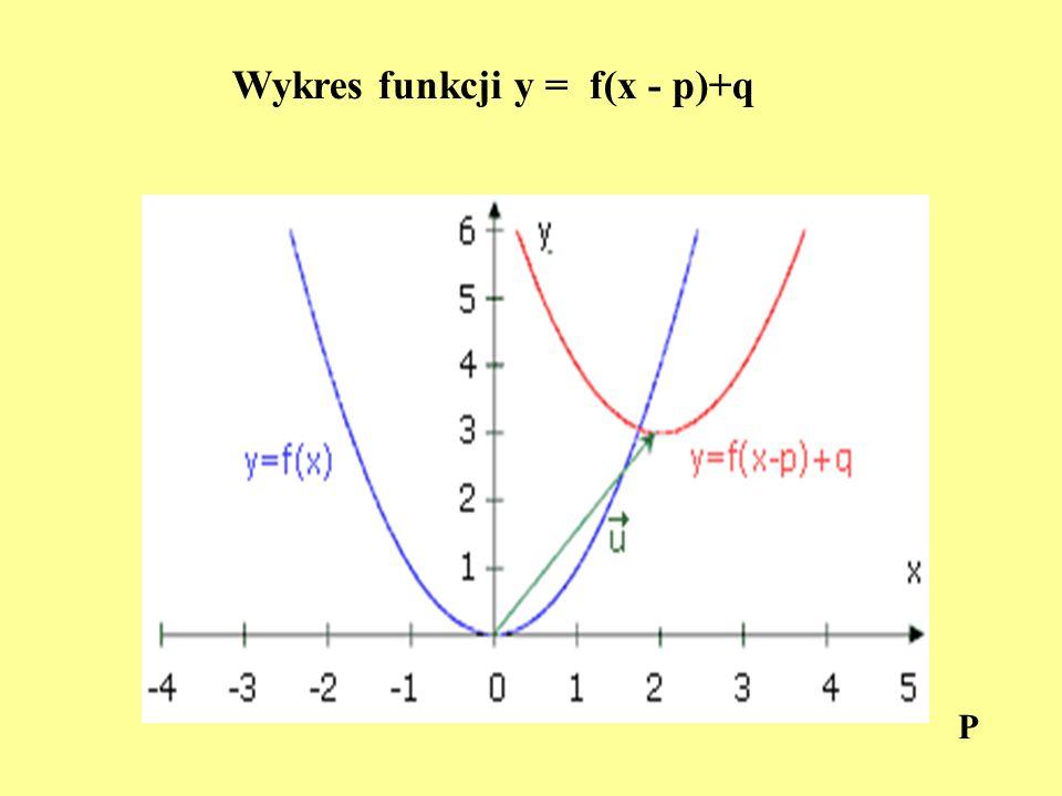 Wykres funkcji y = f(x - p)+q P