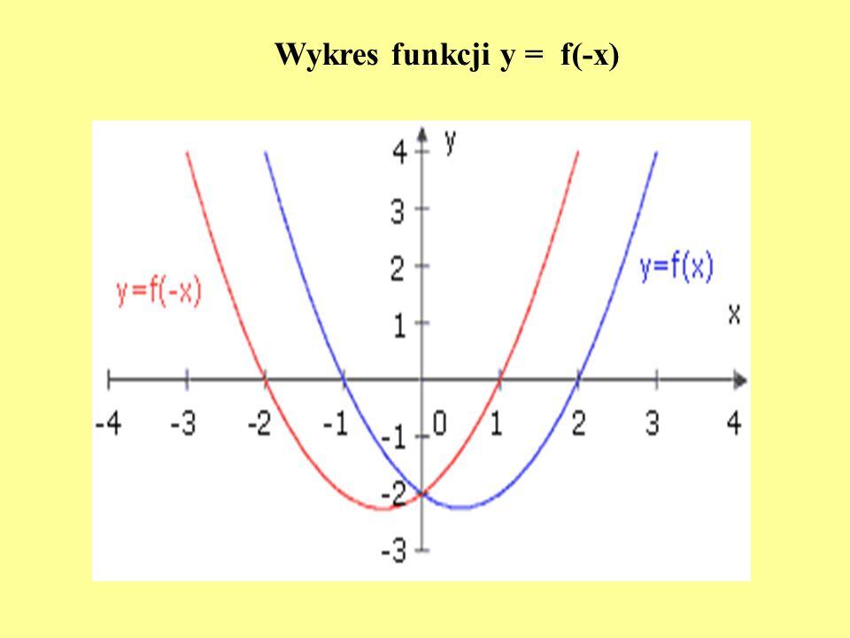 Wykres funkcji y = f(-x)