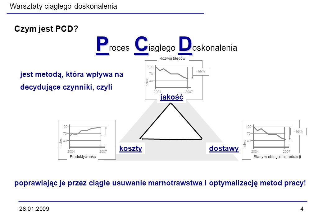 Warsztaty ciągłego doskonalenia 26.01.20095 Warsztaty PCD - wspierają - szybko skutkują - 7/9 rodzajów marnotrawstwa - porządek i czystość (5S) - Zero błędów - Zasada płynności - TPM - Ergonomia - MTM - Narzędzia techniki analizy - Optymalizacja procesu - Zespołowość -...
