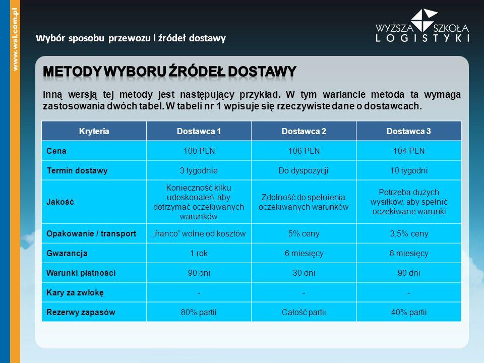 Wybór sposobu przewozu i źródeł dostawy KryteriaDostawca 1Dostawca 2Dostawca 3 Cena100 PLN106 PLN104 PLN Termin dostawy3 tygodnieDo dyspozycji10 tygod