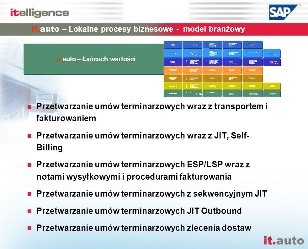 it.auto Przetwarzanie umów terminarzowych wraz z transportem i fakturowaniem Przetwarzanie umów terminarzowych wraz z JIT, Self- Billing Przetwarzanie