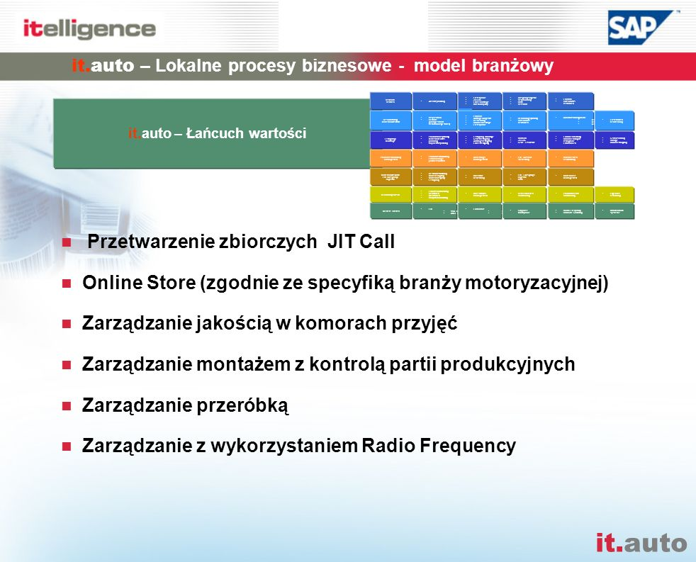 it.auto Przetwarzenie zbiorczych JIT Call Online Store (zgodnie ze specyfiką branży motoryzacyjnej) Zarządzanie jakością w komorach przyjęć Zarządzani