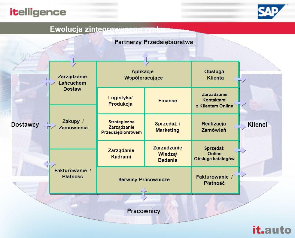 it.auto Pracownicy Partnerzy Przedsiębiorstwa DostawcyKlienci Zarządzanie Łańcuchem Dostaw Fakturowanie / Płatność Aplikacje Współpracujące Serwisy Pr
