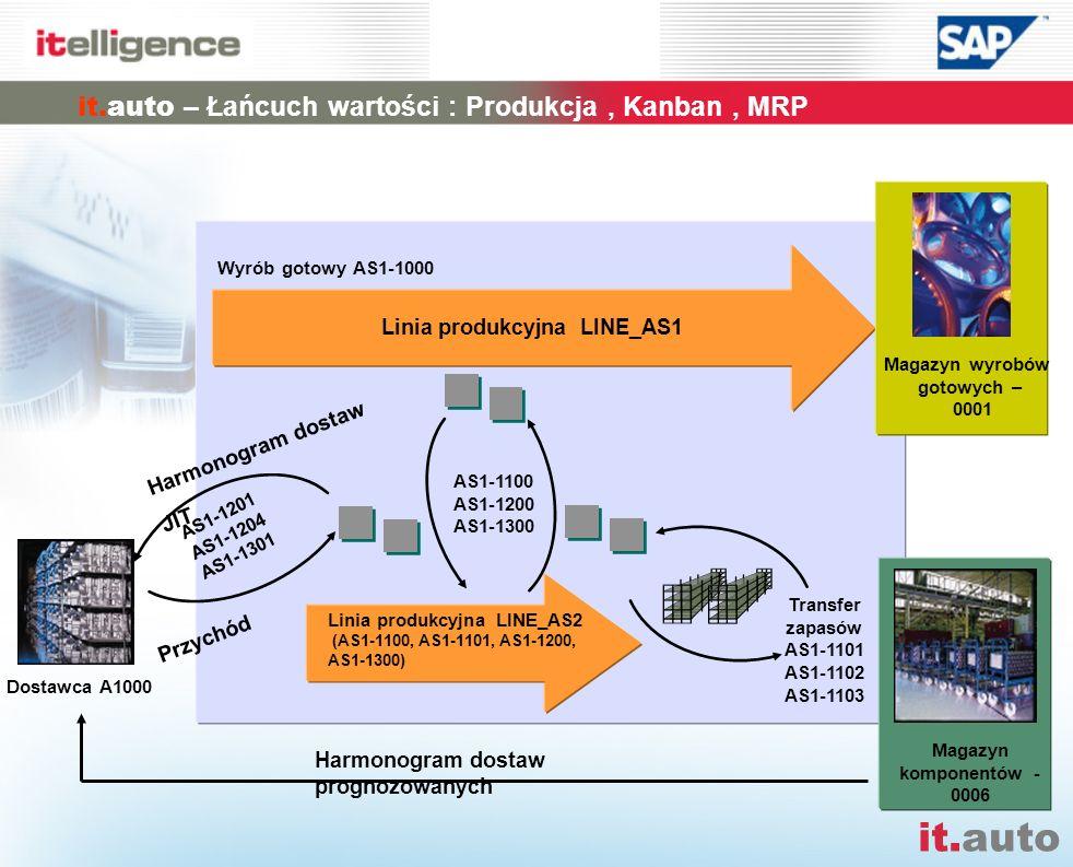 it.auto Umlagerung AS-1108 Harmonogram dostaw prognozowanych Linia produkcyjna LINE_AS2 (AS1-1100, AS1-1101, AS1-1200, AS1-1300) AS1-1100 AS1-1200 AS1