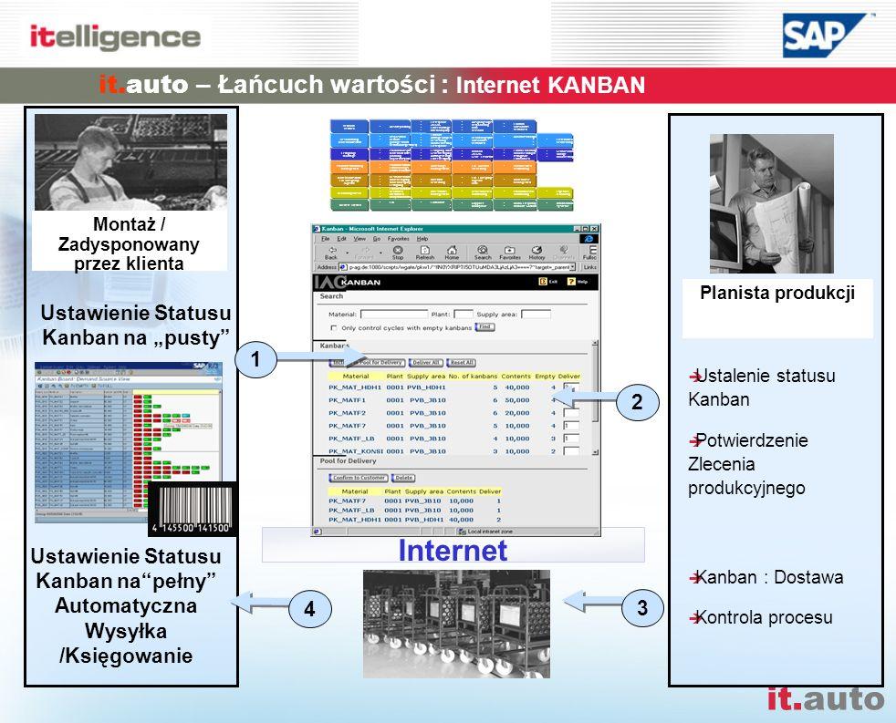 it.auto Planista produkcji Ustalenie statusu Kanban Potwierdzenie Zlecenia produkcyjnego Kanban : Dostawa Kontrola procesu Internet 2 1 3 4 it.auto –