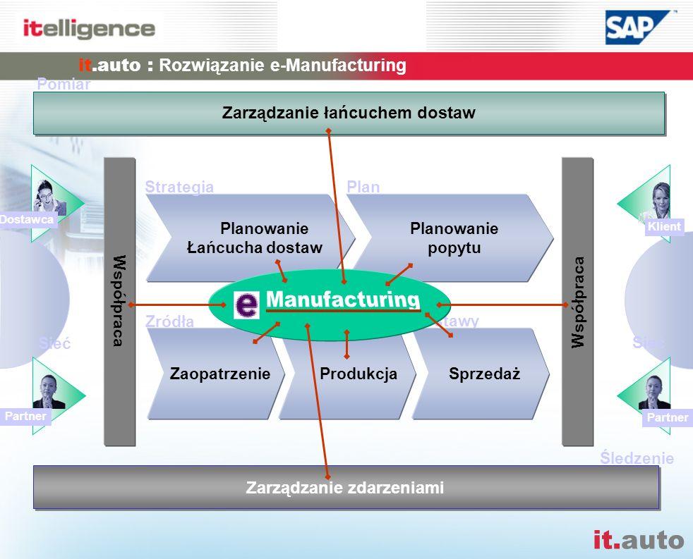it.auto it.auto : Obszary rozwiązania Zgodność z bieżącymi rozwiązaniami SAP (Produkcja dyskretna DIMP 4.7 – IS Automotive 4.0) Najlepsze praktyki biznesowe Dostarczane w ramach it.auto Partnerskie rozwiązania EDI JIT / JIS it.auto Wartości dodana dla branży motoryzacyjnej itelligence Usługi Outsourcing Hotline Helpdesk Centra Kompeten- cyjne, Wsparcie Tech- nologiczne itelligence Doradztwo, Ekspertyzy, Zarządzanie projektami Standardowa funkcjonalność mySAP Business Suite WytwarzanieZaopatrzenie Finanse/ Controlling Sprzedaż Verkauf/ Vertrieb Absatzplanung Lieferpläne, JIT/JIS Einzelaufträge Intercompany Ausgangslogistik Verpackung HUM Versand Faktura Gutschrifts- verfahren Materialwirtschaft/ Ein-/Ausgangs- logistik Bestandsführung Wareneingang Warenausgang Fertigung Inventur Bewertung Ein- / Ausgangs- logistik HUM Warehouse Management Rechnungswesen Finanzbuchhaltung Debitoren Kreditoren Hauptbuchhaltung Investitions- management Gemeinkosten- Controlling Produktkosten- Controlling Ergebnis- rechnung Beschaffung/ Materialwirtschaft Einkauf Anfrage/Angebot Bestellung Rahmenverträge Lieferpläne Disposition Bedarfe (plangesteuert verbrauchsgesteuert) Rechnungsprüfung Gutschrifts- verfahren Qualitätsmanagement Q-Prüfung Q-Meldungen Q-Planung Lieferanten- beurteilung Fertigung/ Montage Produktionsplanung Materialbedarfs- planung Kapazitätsplanung Fertigung / Montage Serienfertigung Auftragsfertigung Einzelfertigung Lohnbearbeitung Rückmeldungen retrograde Entnahmen Serialisierung Charge Rückverfolgung Kanban JIT/JIS Serie, Ersatzteile Weitere Themen EDI VDA, ODETTE ANSI, EDIFACT Formulare VDA-Labels Formulare Supplier Workplace Radio Frequency Barcode Scanning Informations- systeme Produktentwicklung/ -management Produktentwicklung Entwicklungs- partnerschaften Änderungs- management Ein- /Auslauf- steuerung Dokumenten- verwaltung