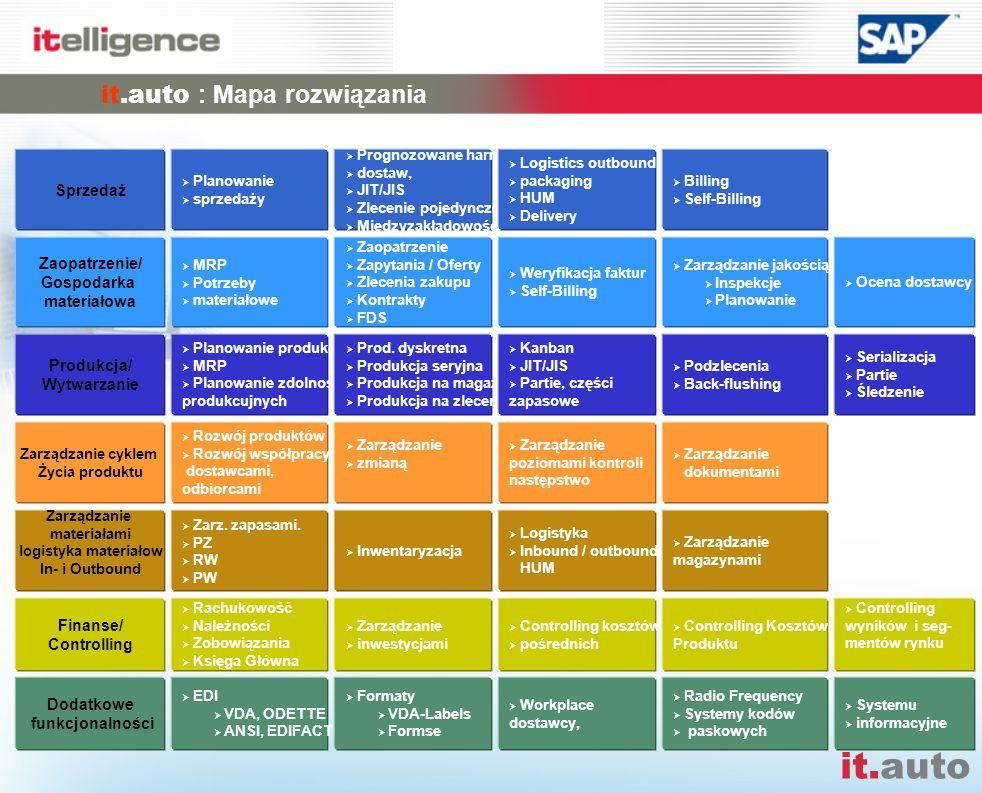it.auto it.auto : Mapa rozwiązania Sprzedaż Planowanie sprzedaży Prognozowane harm. dostaw, JIT/JIS Zlecenie pojedyncze Międzyzakładowość Logistics ou
