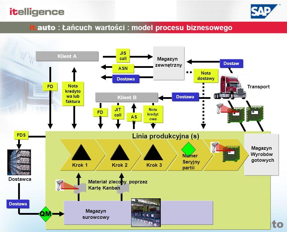 it.auto it.auto : Łańcuch wartości : model procesu biznesowego Magazyn zewnętrzny Magazyn surowcowy Dostawca Magazyn Wyrobów gotowych QM Dostawa Linia