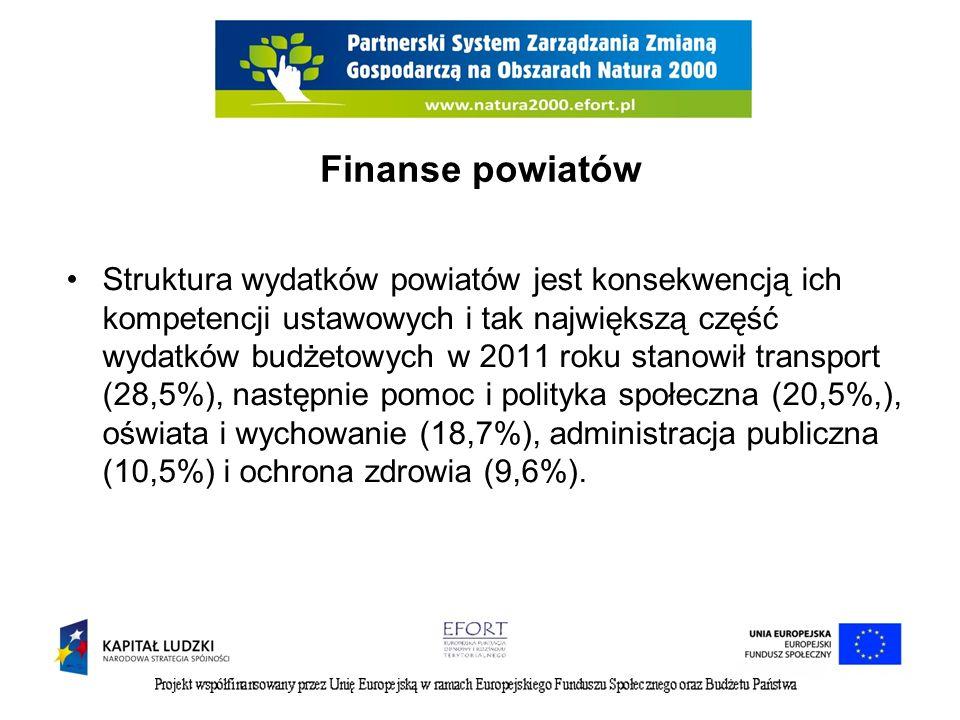 Finanse powiatów Struktura wydatków powiatów jest konsekwencją ich kompetencji ustawowych i tak największą część wydatków budżetowych w 2011 roku stanowił transport (28,5%), następnie pomoc i polityka społeczna (20,5%,), oświata i wychowanie (18,7%), administracja publiczna (10,5%) i ochrona zdrowia (9,6%).