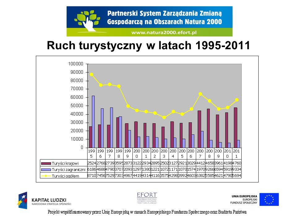 Ruch turystyczny w latach 1995-2011