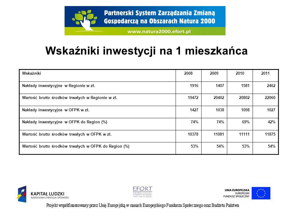 Wskaźniki inwestycji na 1 mieszkańca Wskaźniki2008200920102011 Nakłady inwestycyjne w Regionie w zł.1916140715812462 Wartość brutto środków trwałych w Regionie w zł.19472204022080222060 Nakłady inwestycyjne w OFPK w zł.1427103810981027 Nakłady inwestycyjne w OFPK do Region (%)74% 69%42% Wartość brutto środków trwałych w OFPK w zł.10378110811111111875 Wartość brutto środków trwałych w OFPK do Region (%)53%54%53%54%
