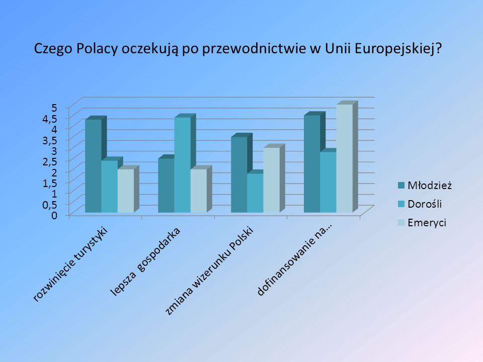 Czego Polacy oczekują po przewodnictwie w Unii Europejskiej?