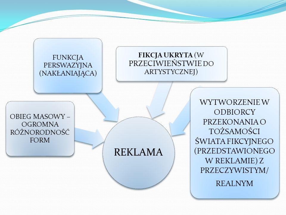 REKLAMA OBIEG MASOWY – OGROMNA RÓŻNORODNOŚĆ FORM FUNKCJA PERSWAZYJNA (NAKŁANIAJĄCA) FIKCJA UKRYTA (W PRZECIWIEŃSTWIE DO ARTYSTYCZNEJ) WYTWORZENIE W OD