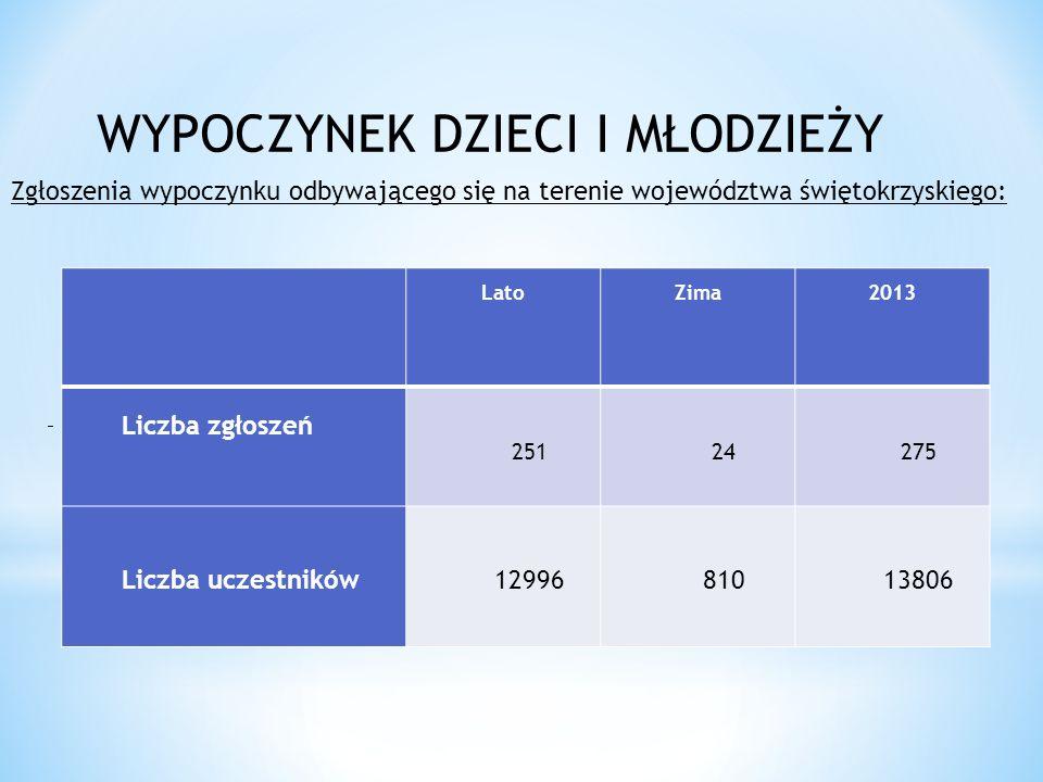 Lato Zima 2013 Liczba zgłoszeń 251 24 275 Liczba uczestników 12996 810 13806 Zgłoszenia wypoczynku odbywającego się na terenie województwa świętokrzyskiego: WYPOCZYNEK DZIECI I MŁODZIEŻY