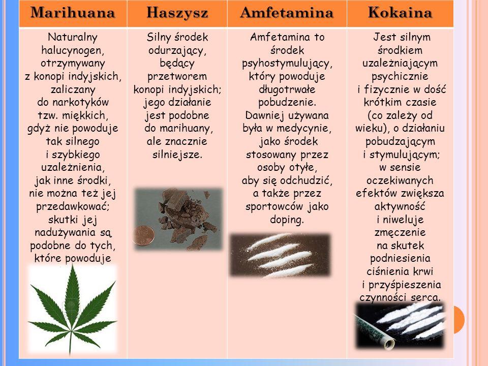 MarihuanaHaszyszAmfetaminaKokaina Naturalny halucynogen, otrzymywany z konopi indyjskich, zaliczany do narkotyków tzw.
