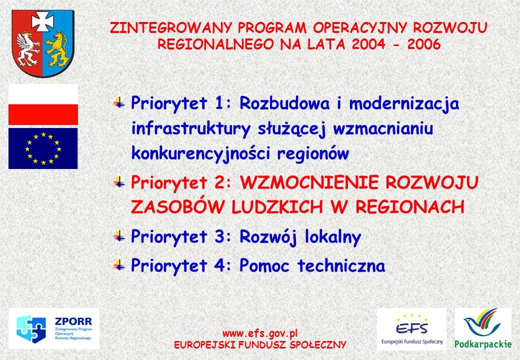 www.efs.gov.pl EUROPEJSKI FUNDUSZ SPOŁECZNY PRIORYTET II ZPORR Działanie 2.1 Rozwój umiejętności powiązany z potrzebami regionalnego rynku pracy i możliwości kształcenia ustawicznego w regionie Działanie 2.2 WYRÓWNYWANIE SZANS EDUKACYJNYCH POPRZEZ PROGRAMY STYPENDIALNE Działanie 2.3 Reorientacja zawodowa osób odchodzących z rolnictwa Działanie 2.4 Reorientacja zawodowa osób zagrożonych procesami restrukturyzacyjnymi Działanie 2.5 Promocja przedsiębiorczości Działanie 2.6 Regionalne Strategie Innowacyjne i transfer wiedzy Wzmocnienie rozwoju zasobów ludzkich w regionach