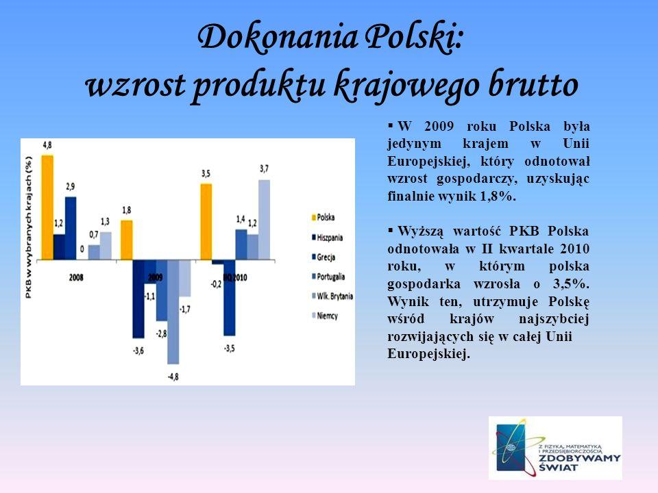 Dokonania Polski: wzrost produktu krajowego brutto W 2009 roku Polska była jedynym krajem w Unii Europejskiej, który odnotował wzrost gospodarczy, uzy