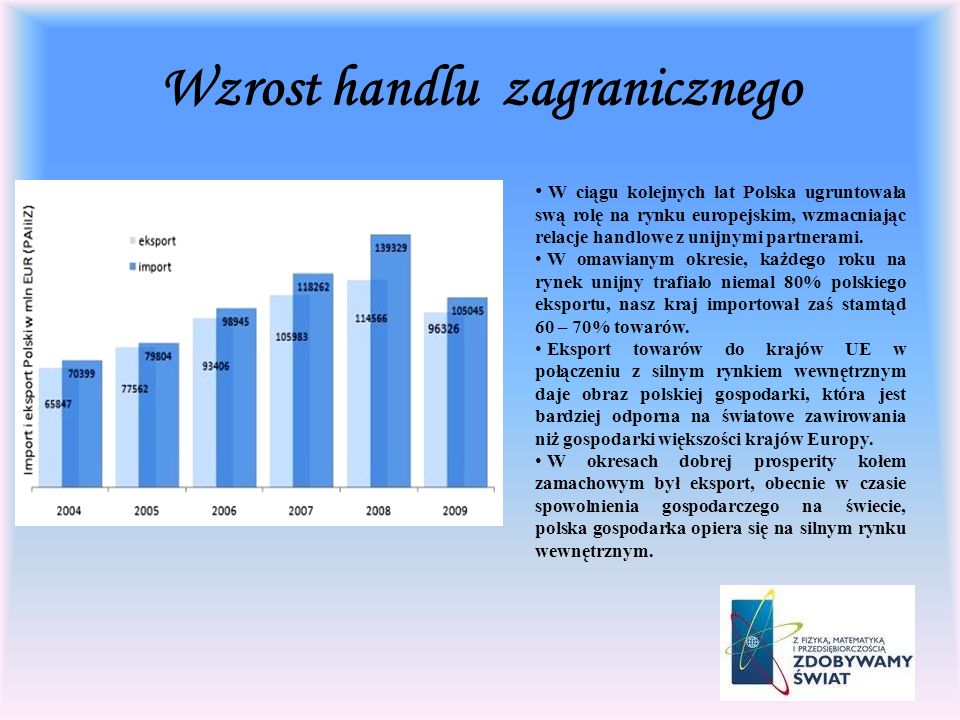 Wzrost handlu zagranicznego W ciągu kolejnych lat Polska ugruntowała swą rolę na rynku europejskim, wzmacniając relacje handlowe z unijnymi partnerami