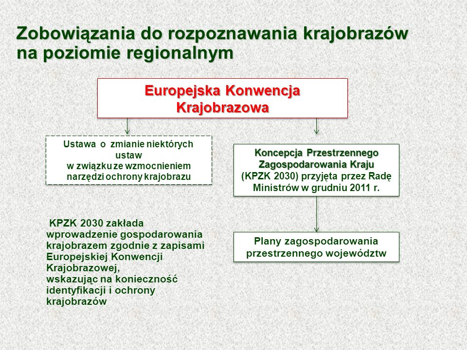 Zobowiązania do rozpoznawania krajobrazów na poziomie regionalnym KPZK 2030 zakłada wprowadzenie gospodarowania krajobrazem zgodnie z zapisami Europej