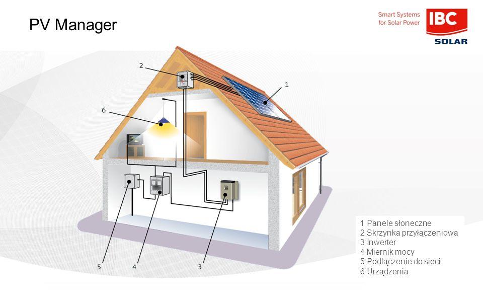 PV Manager 1 Panele słoneczne 2 Skrzynka przyłączeniowa 3 Inwerter 4 Miernik mocy 5 Podłączenie do sieci 6 Urządzenia
