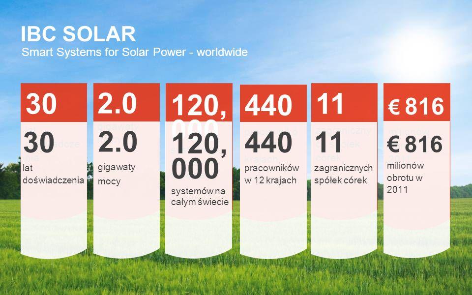 30 lat doświadcze nia 2.0 gigawaty mocy systemów na całym świecie 120, 000 440 pracownikó w w 12 krajach 11 zagraniczny ch spółek córek 816 milionów o