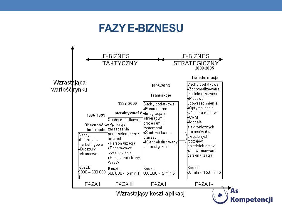 FAZY E-BIZNESU