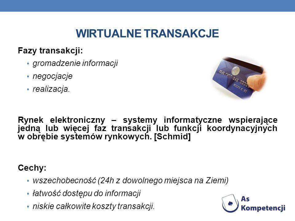 Fazy transakcji: gromadzenie informacji negocjacje realizacja.