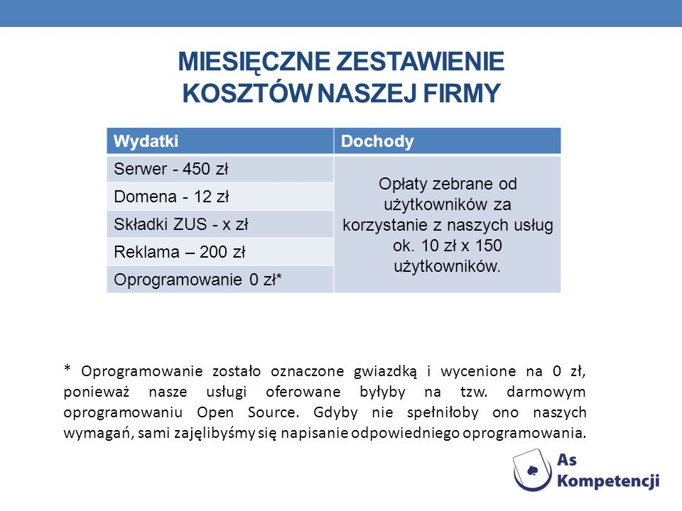 MIESIĘCZNE ZESTAWIENIE KOSZTÓW NASZEJ FIRMY WydatkiDochody Serwer - 450 zł Opłaty zebrane od użytkowników za korzystanie z naszych usług ok.