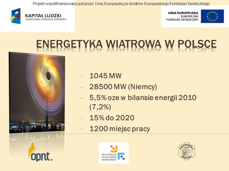 1045 MW 28500 MW (Niemcy) 5,5% oze w bilansie energii 2010 (7,2%) 15% do 2020 1200 miejsc pracy Projekt współfinansowany jest przez Unię Europejską ze