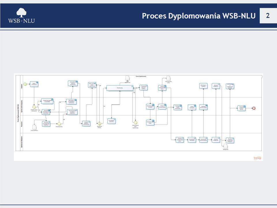 2 Proces Dyplomowania WSB-NLU
