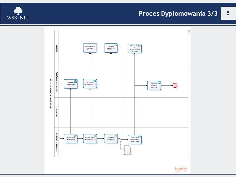 6 Model dojrzałości procesu Czynniki umożliwiające realizację procesu 1.