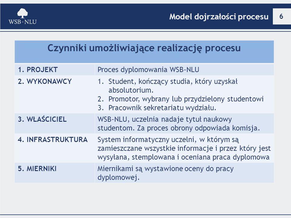 6 Model dojrzałości procesu Czynniki umożliwiające realizację procesu 1. PROJEKTProces dyplomowania WSB-NLU 2. WYKONAWCY1.Student, kończący studia, kt