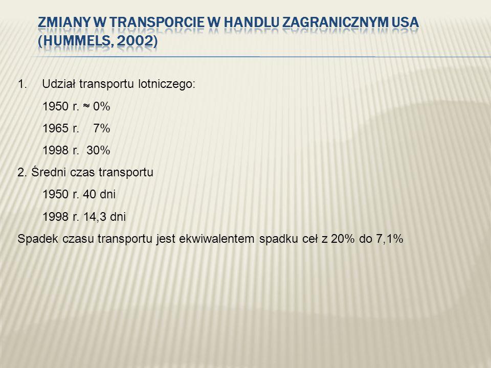 1.Udział transportu lotniczego: 1950 r. 0% 1965 r. 7% 1998 r. 30% 2. Średni czas transportu 1950 r. 40 dni 1998 r. 14,3 dni Spadek czasu transportu je