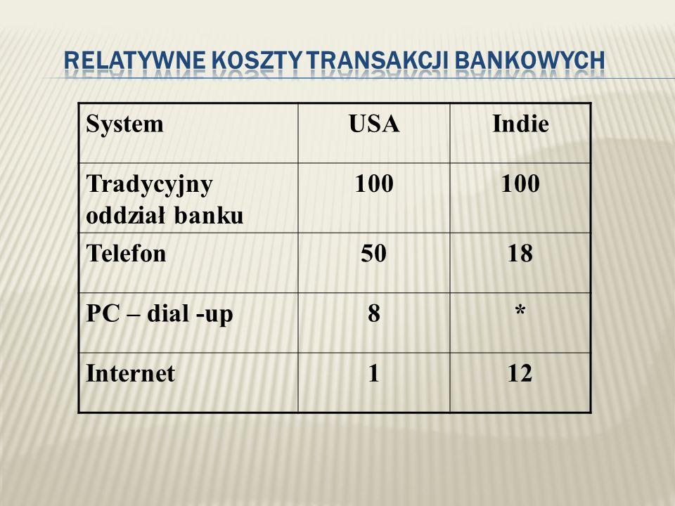 SystemUSAIndie Tradycyjny oddział banku 100 Telefon5018 PC – dial -up8* Internet112