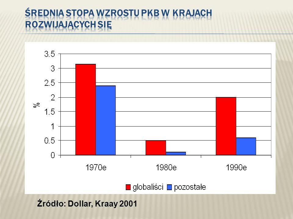 Źródło: Dollar, Kraay 2001