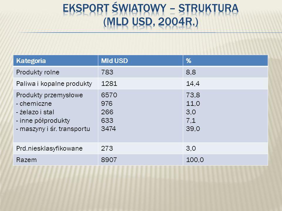 KategoriaMld USD% Produkty rolne7838,8 Paliwa i kopalne produkty128114,4 Produkty przemysłowe - chemiczne - żelazo i stal - inne półprodukty - maszyny
