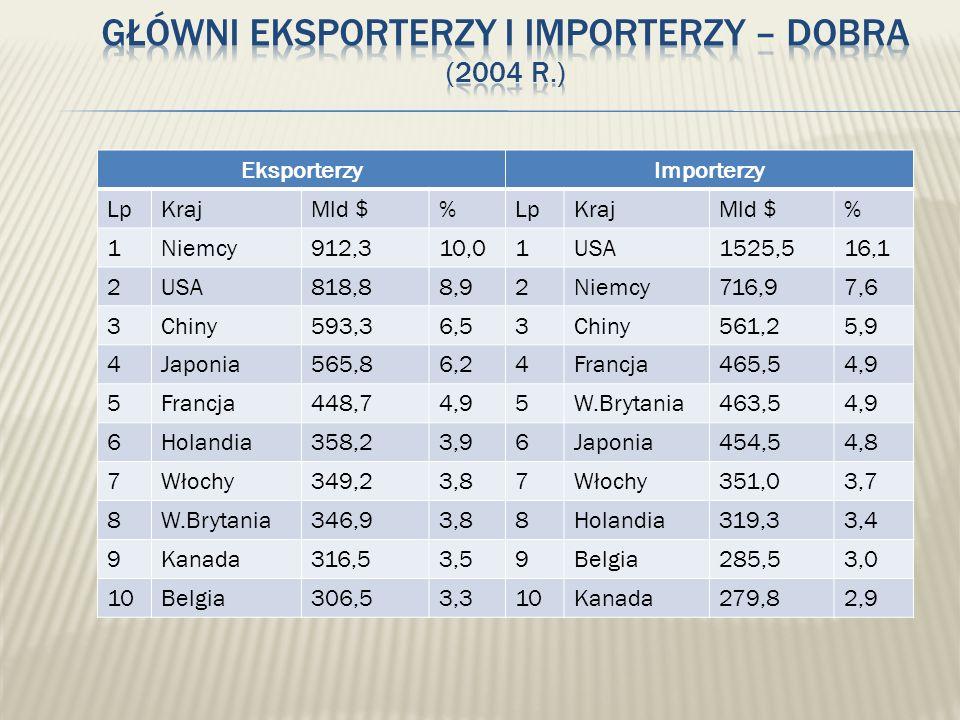 EksporterzyImporterzy LpKrajMld $%LpKrajMld $% 1Niemcy912,310,01USA1525,516,1 2USA818,88,92Niemcy716,97,6 3Chiny593,36,53Chiny561,25,9 4Japonia565,86,