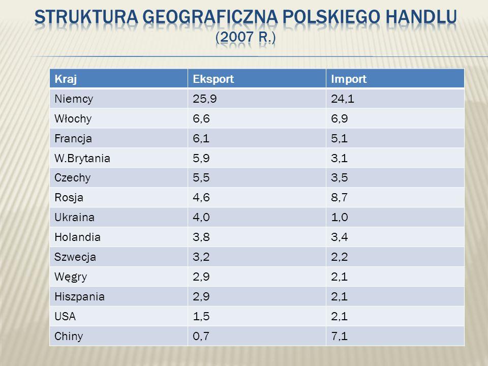KrajEksportImport Niemcy25,924,1 Włochy6,66,9 Francja6,15,1 W.Brytania5,93,1 Czechy5,53,5 Rosja4,68,7 Ukraina4,01,0 Holandia3,83,4 Szwecja3,22,2 Węgry