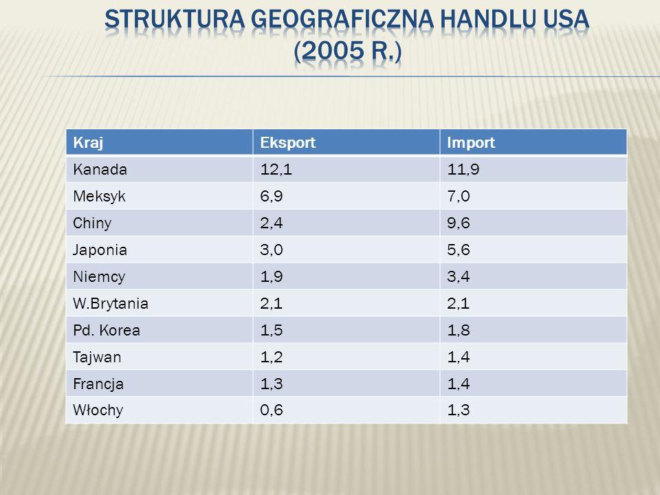 KrajEksportImport Kanada12,111,9 Meksyk6,97,0 Chiny2,49,6 Japonia3,05,6 Niemcy1,93,4 W.Brytania2,1 Pd. Korea1,51,8 Tajwan1,21,4 Francja1,31,4 Włochy0,
