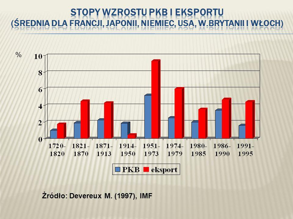 Źródło: IMF 2002